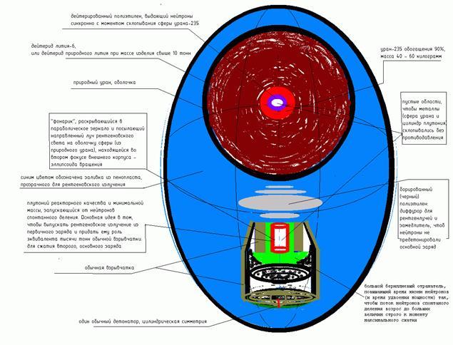 Пояснения к рисунку и описание